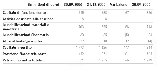 I ricavi consolidati del Gruppo Benetton aumentano nei 9 mesi a 1.372 milioni di euro   Benetton Group   Corporate Website_3