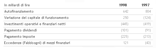 I ricavi consolidati superano 3.800 miliardi. Proposto un dividendo di 55 lire per azione.   Benetton Group   Corporate Website_3